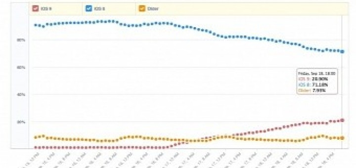 Ios 9 passes 20 adoption rate after 48 hours
