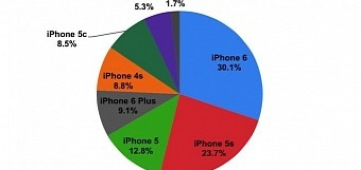 The iphone 6s will become apple s most popular model