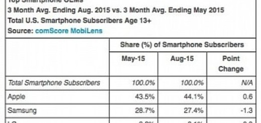 Apple once again takes first place in smartphone market share u s top