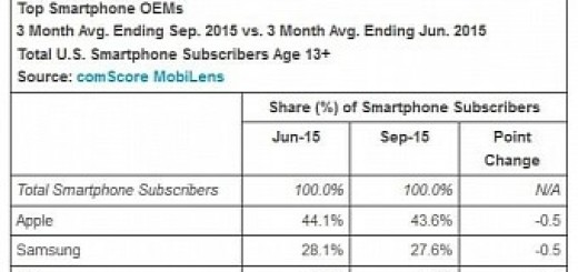 Apple still top us phone manufacturer android keeps leading os spot