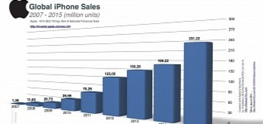 This chart shows how iphone sales skyrocketed since the 2g version