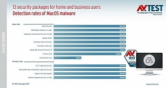 Best Antivirus for macOS Sierra