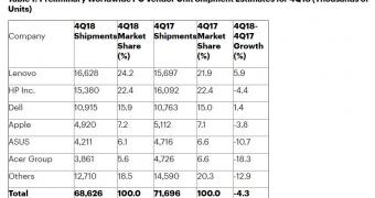 , Apple Going Down in PC Market Too as MacBooks Lose Ground