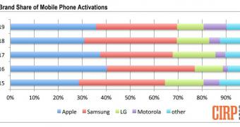 , Apple Beats Samsung Again as iPhone Tops US Activations