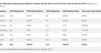, Apple Tops Wearable Sales but Huawei Is the Tech Giant to Watch