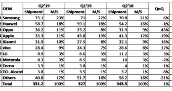 , iPhone Sales Go Down as 2019 Generation Is Just Around the Corner