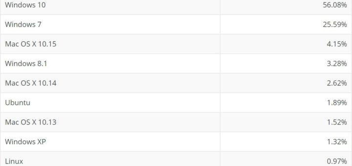 Windows 10 loses market share as macos makes surprising comeback 529879 2