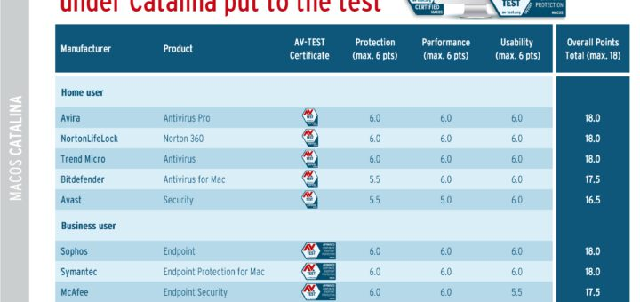 The best antivirus for macos catalina 531583 2