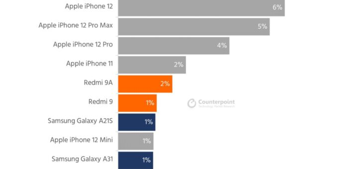 Iphone 12 was the best selling smartphone in january 532638 2