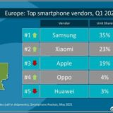Apple is no longer the second top smartphone company in europe 532832 2