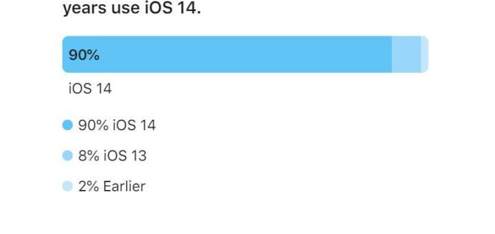 9 in 10 new iphones already running ios 14 533143 2