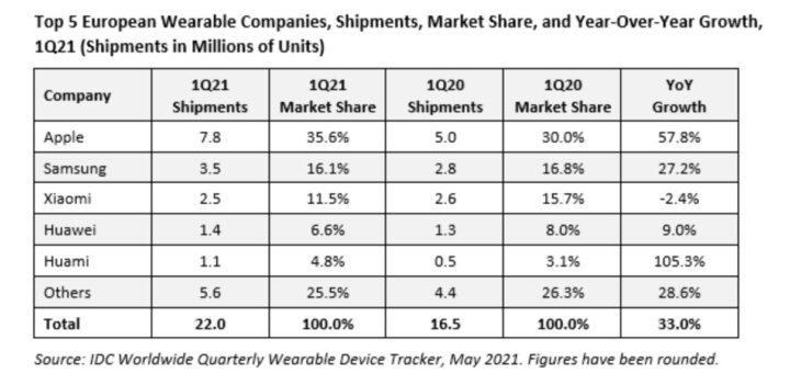 Apple obviously the king of wearables in europe too 533269 2