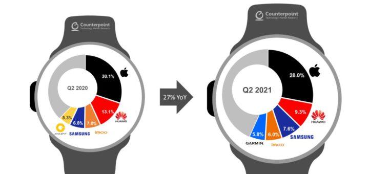 apple watch still the top smartwatch despite market share decline 533898 2