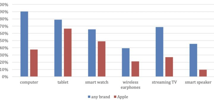 iphone users tempted to buy other apple products not all do it though 533882 2