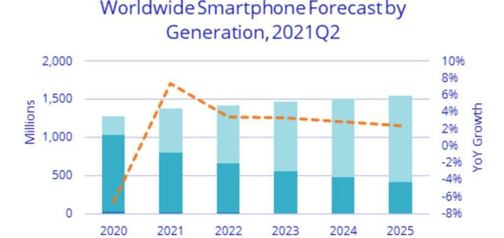 massive iphone adoption growth expected in the coming months 533925 2