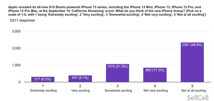 more than half of apple users not impressed with iphone 13 534164 2